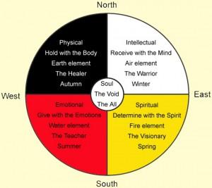 Medicínský kruh